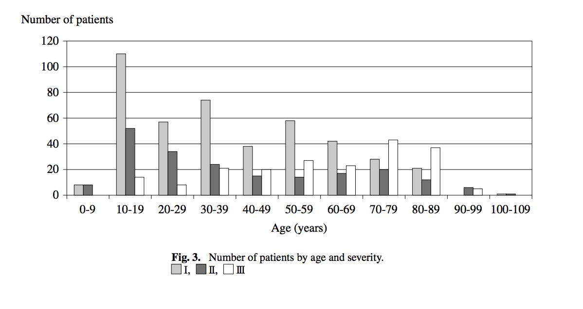 熱中症の年齢別患者数
