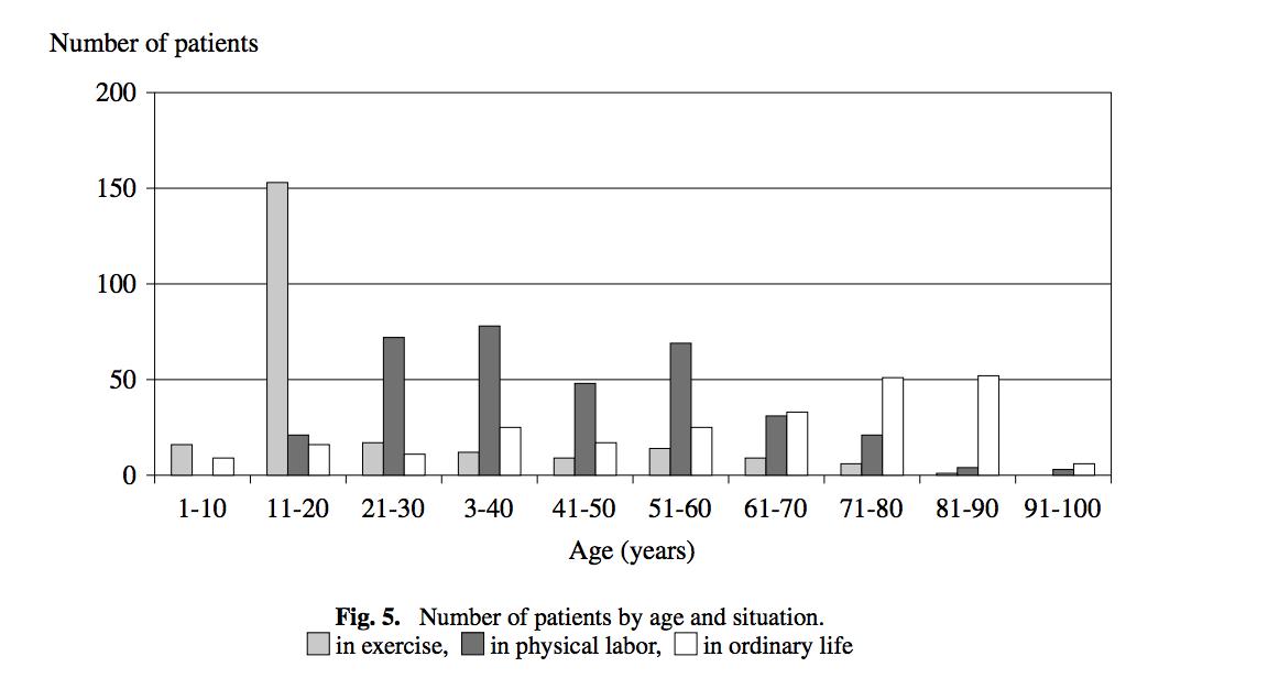 熱中症状況別年齢別グラフ