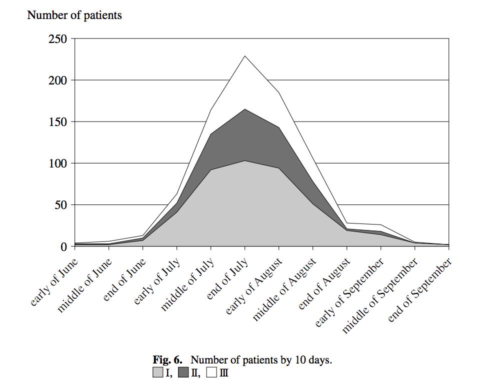 熱中症月別患者数グラフ