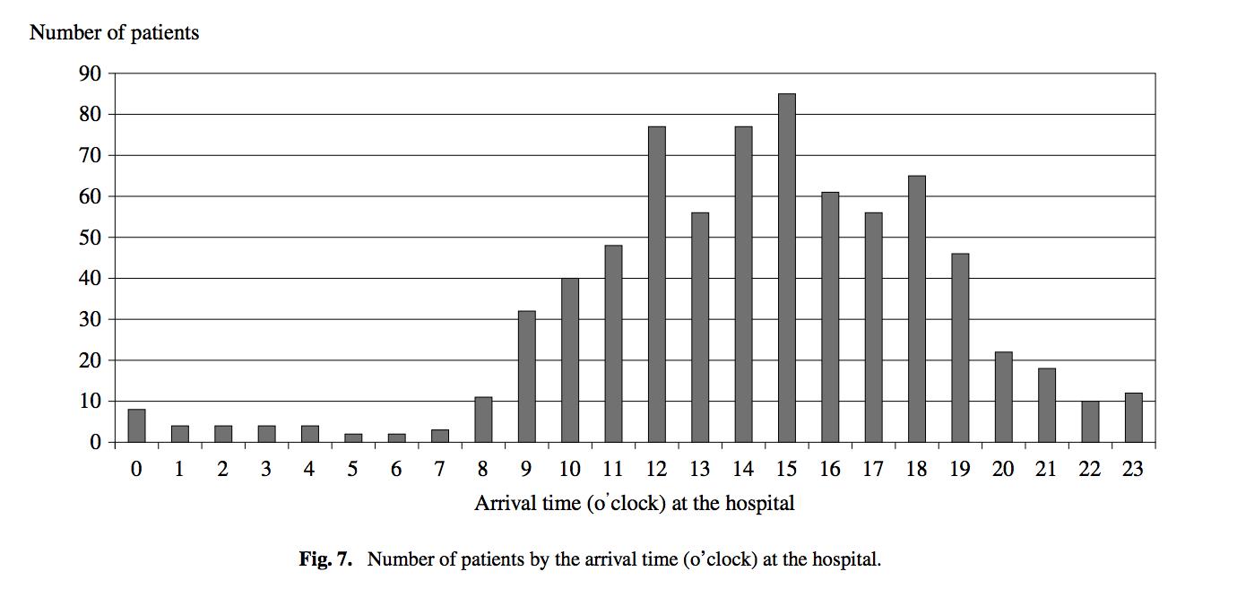 熱中症時間帯別患者数